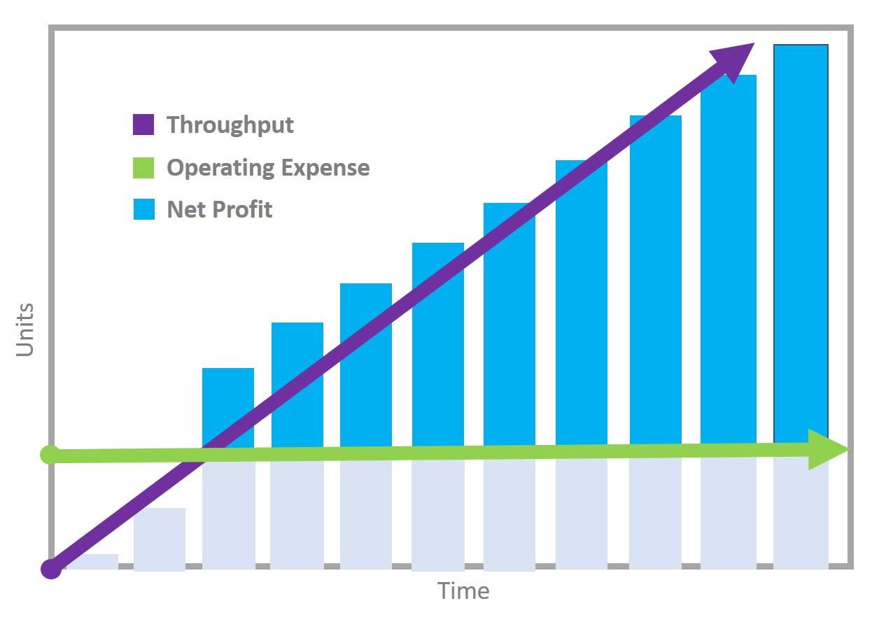 Throughput Rate